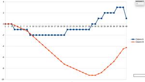 Image for Spreadsheet files for plotting the Gyro Sensor Behaviour